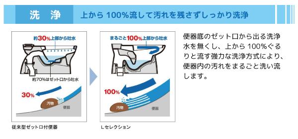便器底のゼット口から出る洗浄水を無くし、上から100%ぐるりと流す強力な洗浄方式により、便器内の汚れをまるごと洗い流します。